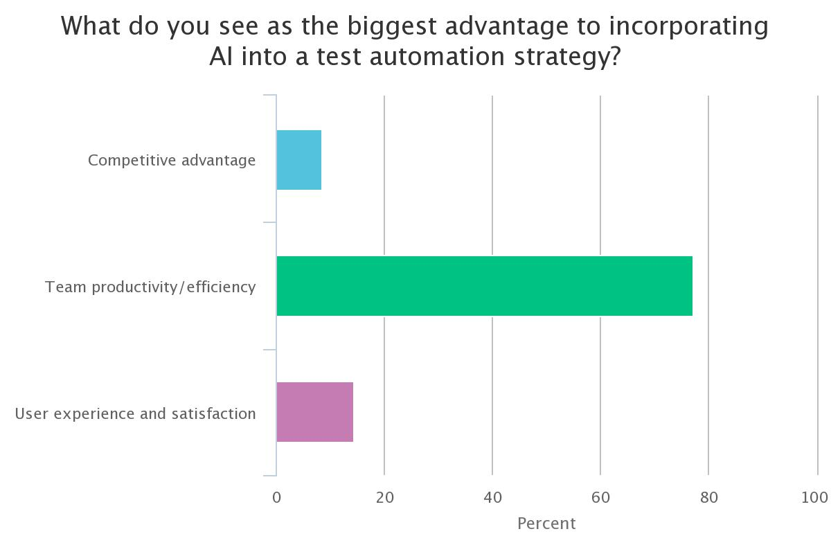 Poll - What do you see as the biggest advantge to incorporating AI into a test automation strategy.jpeg